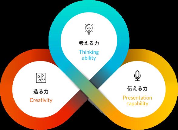 考える力 Thinking ability 造る力 Creativity 伝える力 Presentation capability